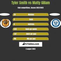 Tyler Smith vs Matty Gillam h2h player stats