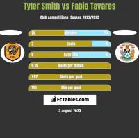 Tyler Smith vs Fabio Tavares h2h player stats