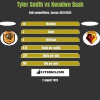 Tyler Smith vs Kwadwo Baah h2h player stats