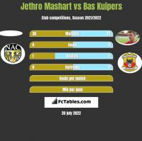 Jethro Mashart vs Bas Kuipers h2h player stats