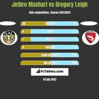 Jethro Mashart vs Gregory Leigh h2h player stats