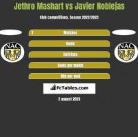 Jethro Mashart vs Javier Noblejas h2h player stats