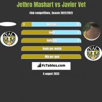Jethro Mashart vs Javier Vet h2h player stats