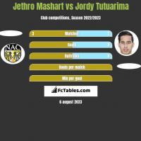 Jethro Mashart vs Jordy Tutuarima h2h player stats