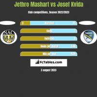 Jethro Mashart vs Josef Kvida h2h player stats