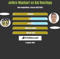 Jethro Mashart vs Kai Heerings h2h player stats