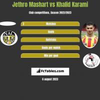 Jethro Mashart vs Khalid Karami h2h player stats