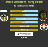 Jethro Mashart vs Leeroy Owusu h2h player stats
