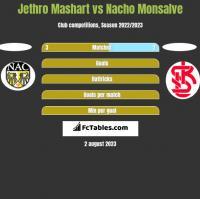 Jethro Mashart vs Nacho Monsalve h2h player stats
