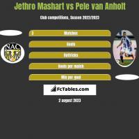 Jethro Mashart vs Pele van Anholt h2h player stats