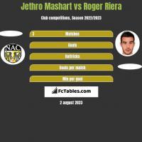 Jethro Mashart vs Roger Riera h2h player stats