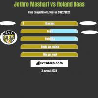 Jethro Mashart vs Roland Baas h2h player stats