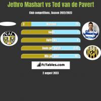 Jethro Mashart vs Ted van de Pavert h2h player stats