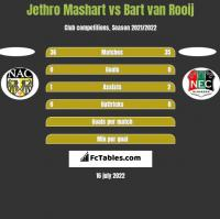 Jethro Mashart vs Bart van Rooij h2h player stats
