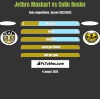 Jethro Mashart vs Colin Rosler h2h player stats