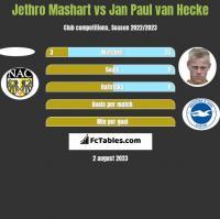 Jethro Mashart vs Jan Paul van Hecke h2h player stats