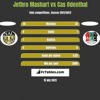 Jethro Mashart vs Cas Odenthal h2h player stats