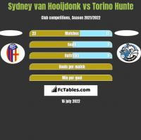Sydney van Hooijdonk vs Torino Hunte h2h player stats