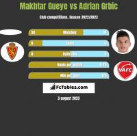 Makhtar Gueye vs Adrian Grbic h2h player stats