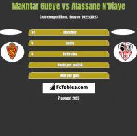 Makhtar Gueye vs Alassane N'Diaye h2h player stats
