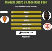 Makhtar Gueye vs Ande Dona Ndoh h2h player stats