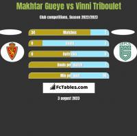 Makhtar Gueye vs Vinni Triboulet h2h player stats