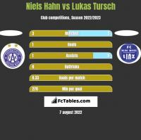 Niels Hahn vs Lukas Tursch h2h player stats