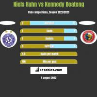 Niels Hahn vs Kennedy Boateng h2h player stats