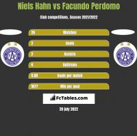 Niels Hahn vs Facundo Perdomo h2h player stats