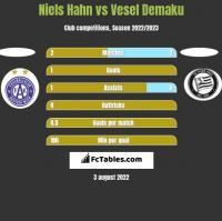 Niels Hahn vs Vesel Demaku h2h player stats