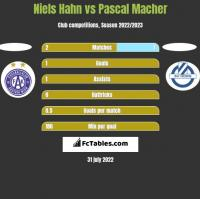 Niels Hahn vs Pascal Macher h2h player stats