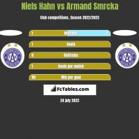 Niels Hahn vs Armand Smrcka h2h player stats