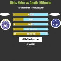 Niels Hahn vs Danilo Mitrovic h2h player stats
