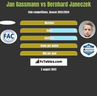 Jan Gassmann vs Bernhard Janeczek h2h player stats