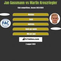 Jan Gassmann vs Martin Kreuzriegler h2h player stats