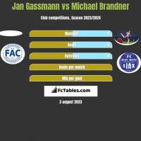 Jan Gassmann vs Michael Brandner h2h player stats