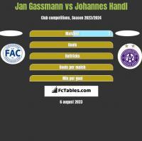 Jan Gassmann vs Johannes Handl h2h player stats