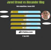 Jared Stroud vs Alexander Ring h2h player stats