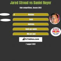 Jared Stroud vs Daniel Royer h2h player stats