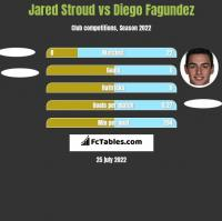 Jared Stroud vs Diego Fagundez h2h player stats
