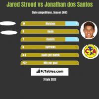 Jared Stroud vs Jonathan dos Santos h2h player stats