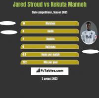 Jared Stroud vs Kekuta Manneh h2h player stats