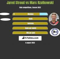 Jared Stroud vs Marc Rzatkowski h2h player stats