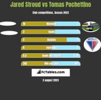 Jared Stroud vs Tomas Pochettino h2h player stats