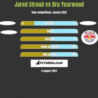 Jared Stroud vs Dru Yearwood h2h player stats