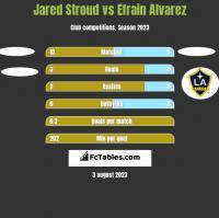 Jared Stroud vs Efrain Alvarez h2h player stats