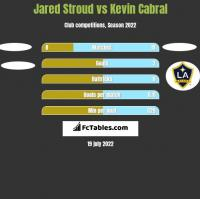 Jared Stroud vs Kevin Cabral h2h player stats