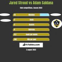 Jared Stroud vs Adam Saldana h2h player stats