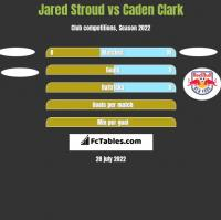 Jared Stroud vs Caden Clark h2h player stats