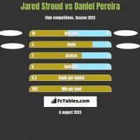 Jared Stroud vs Daniel Pereira h2h player stats